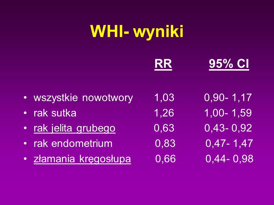 WHI- wyniki RR 95% CI wszystkie nowotwory 1,03 0,90- 1,17 rak sutka 1,26 1,00- 1,59 rak jelita grubego 0,63 0,43- 0,92 rak endometrium 0,83 0,47- 1,47