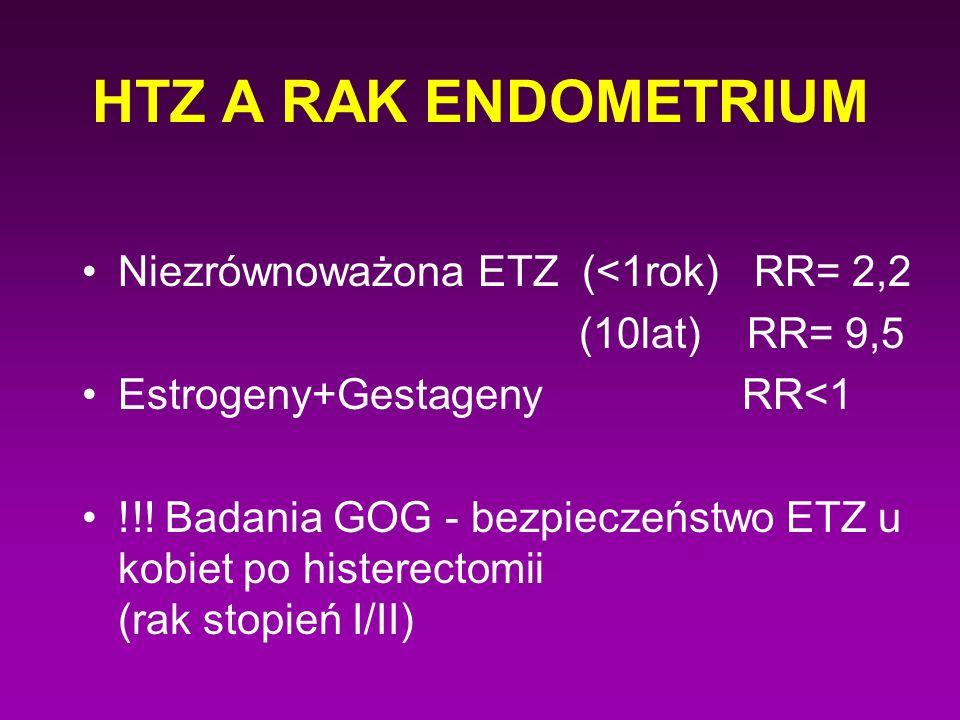 HTZ A RAK ENDOMETRIUM Niezrównoważona ETZ (<1rok) RR= 2,2 (10lat) RR= 9,5 Estrogeny+Gestageny RR<1 !!! Badania GOG - bezpieczeństwo ETZ u kobiet po hi