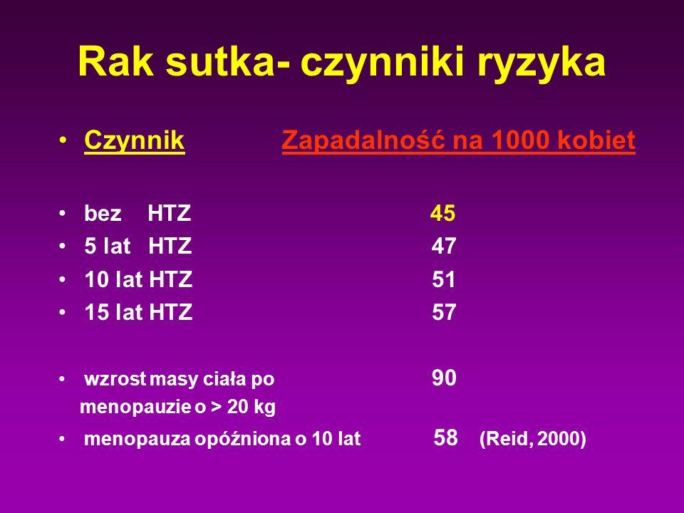 Rak sutka- czynniki ryzyka Czynnik Zapadalność na 1000 kobiet bez HTZ 45 5 lat HTZ 47 10 lat HTZ 51 15 lat HTZ 57 wzrost masy ciała po 90 menopauzie o