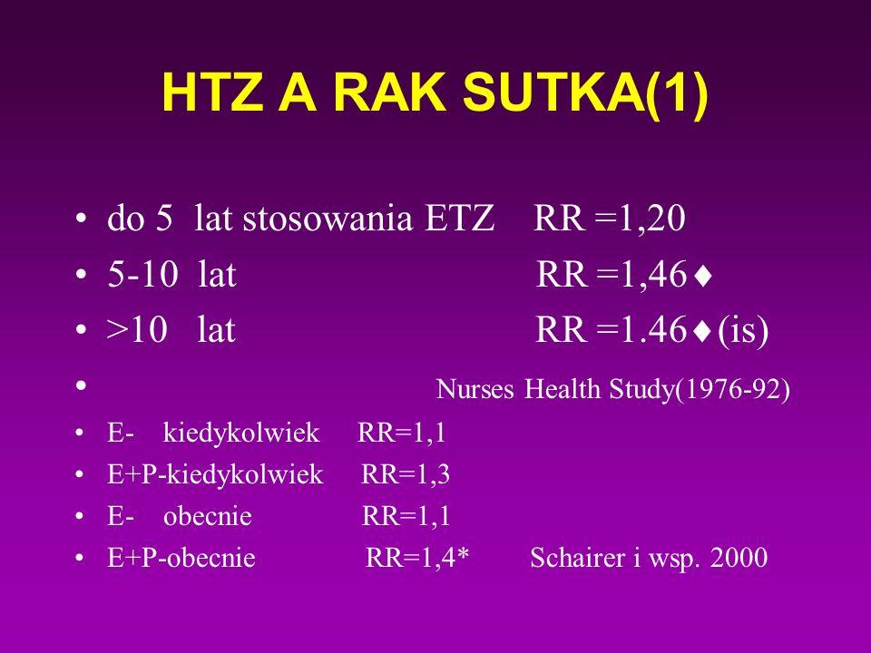 HTZ A RAK SUTKA(1) do 5 lat stosowania ETZ RR =1,20 5-10 lat RR =1,46  >10 lat RR =1.46  (is) Nurses Health Study(1976-92) E- kiedykolwiek RR=1,1 E+