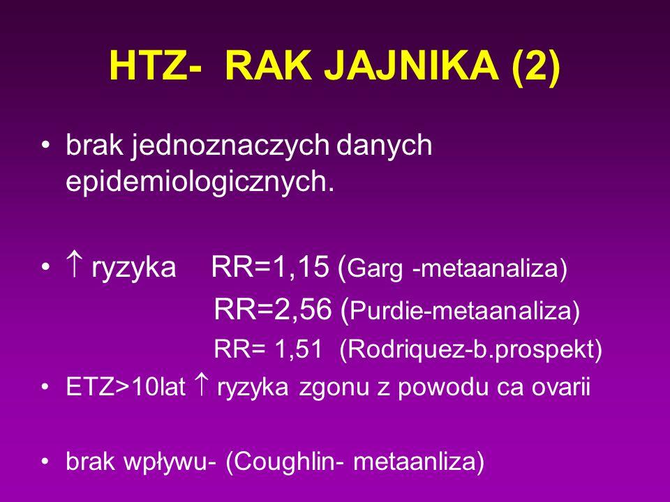 HTZ- RAK JAJNIKA (2) brak jednoznaczych danych epidemiologicznych.  ryzyka RR=1,15 ( Garg -metaanaliza) RR=2,56 ( Purdie-metaanaliza) RR= 1,51 (Rodri