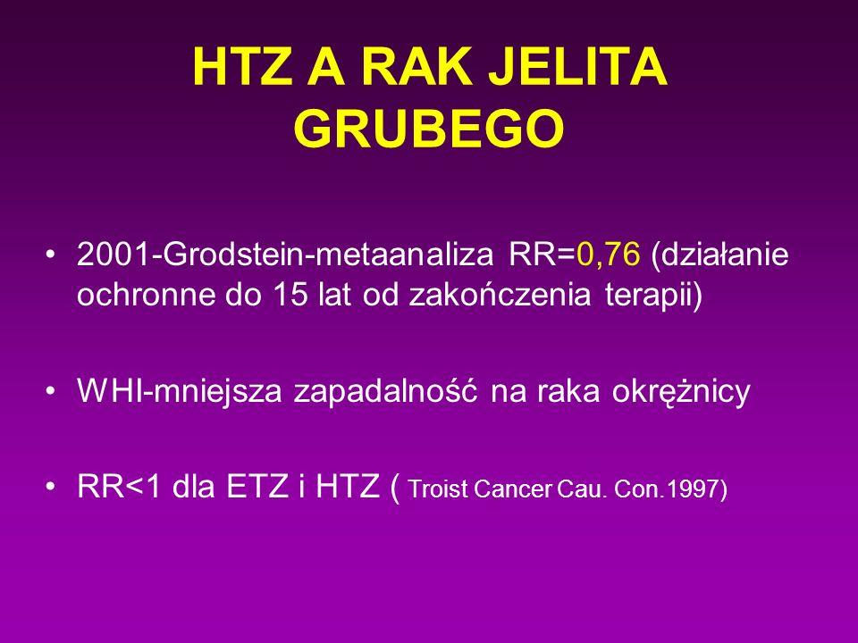 HTZ A RAK JELITA GRUBEGO 2001-Grodstein-metaanaliza RR=0,76 (działanie ochronne do 15 lat od zakończenia terapii) WHI-mniejsza zapadalność na raka okr