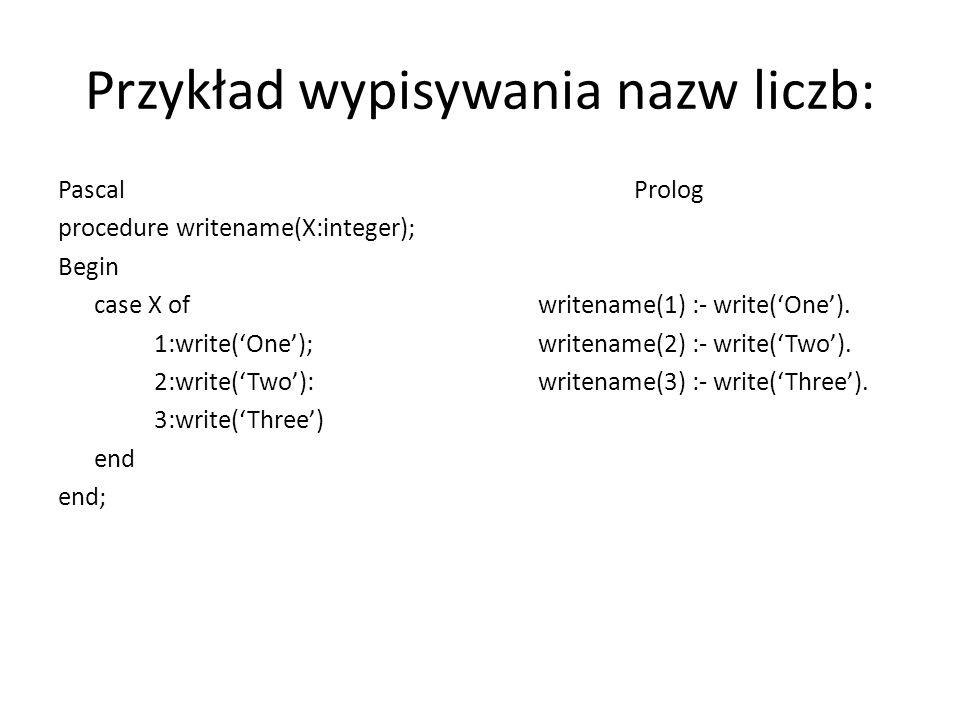Przykład wypisywania nazw liczb: PascalProlog procedure writename(X:integer); Begin case X ofwritename(1) :- write('One').
