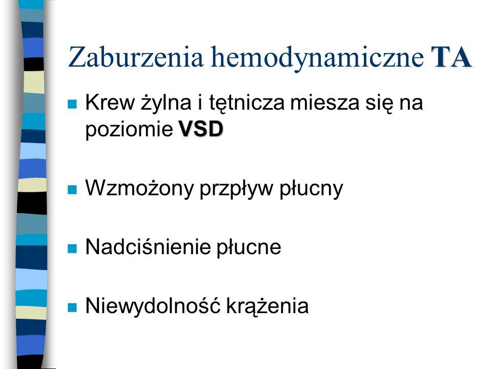 TA Zaburzenia hemodynamiczne TA VSD n Krew żylna i tętnicza miesza się na poziomie VSD n Wzmożony przpływ płucny n Nadciśnienie płucne n Niewydolność
