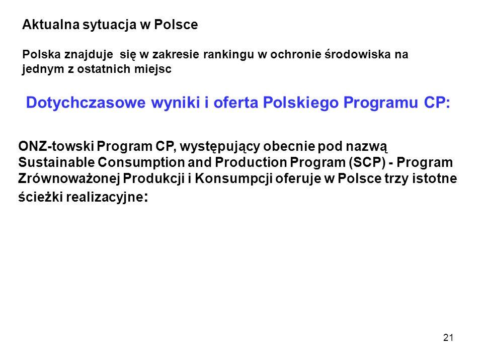 21 Polska znajduje się w zakresie rankingu w ochronie środowiska na jednym z ostatnich miejsc Aktualna sytuacja w Polsce Dotychczasowe wyniki i oferta