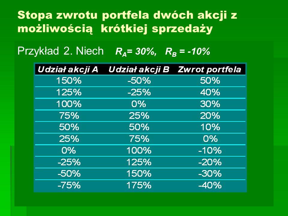 Stopa zwrotu portfela dwóch akcji z możliwością krótkiej sprzedaży Przykład 2. Niech R A = 30%, R B = -10%