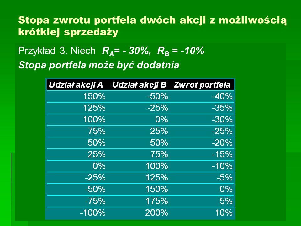 Stopa zwrotu portfela dwóch akcji z możliwością krótkiej sprzedaży Przykład 3. Niech R A = - 30%, R B = -10% Stopa portfela może być dodatnia
