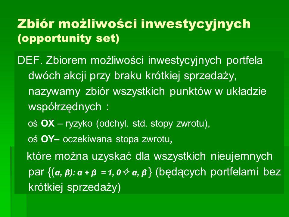 Zbiór możliwości inwestycyjnych (opportunity set) DEF. Zbiorem możliwości inwestycyjnych portfela dwóch akcji przy braku krótkiej sprzedaży, nazywamy