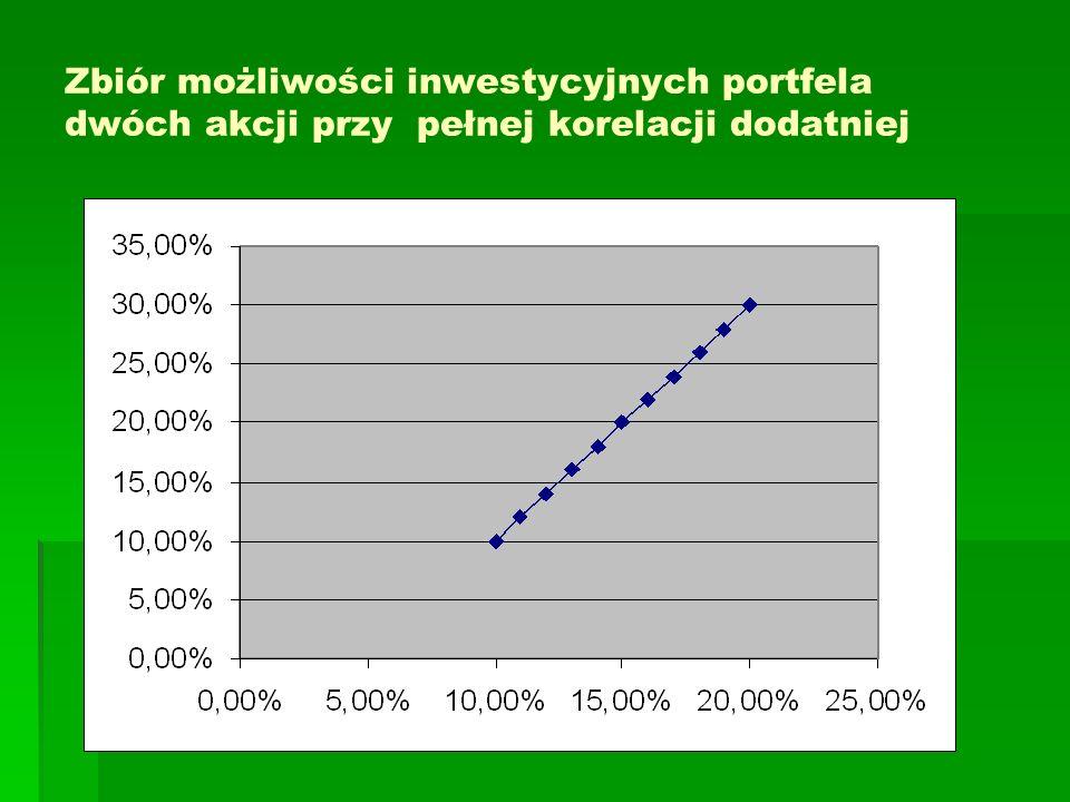 Zbiór możliwości inwestycyjnych portfela dwóch akcji przy pełnej korelacji dodatniej