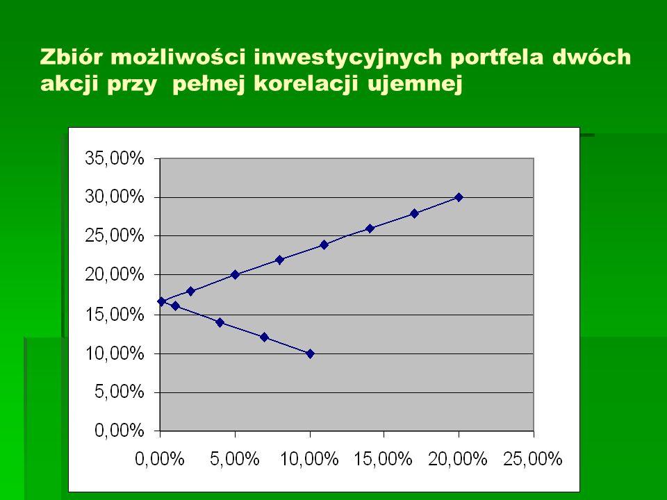 Zbiór możliwości inwestycyjnych portfela dwóch akcji przy pełnej korelacji ujemnej