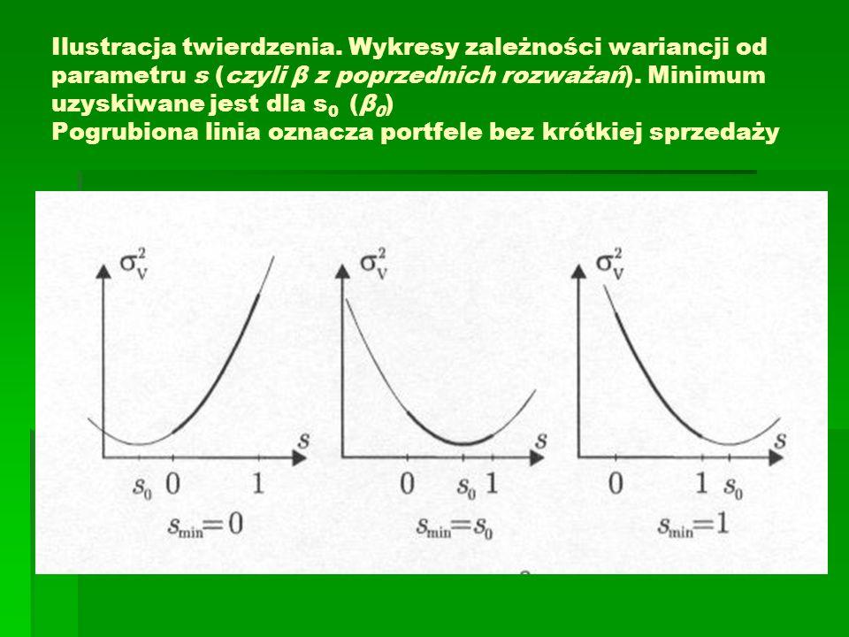 Ilustracja twierdzenia. Wykresy zależności wariancji od parametru s (czyli β z poprzednich rozważań). Minimum uzyskiwane jest dla s 0 (β 0 ) Pogrubion