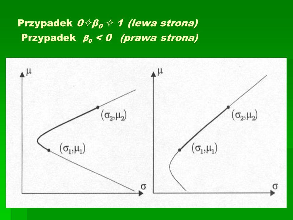 Przypadek 0  β 0  1 (lewa strona) Przypadek β 0 < 0 (prawa strona)