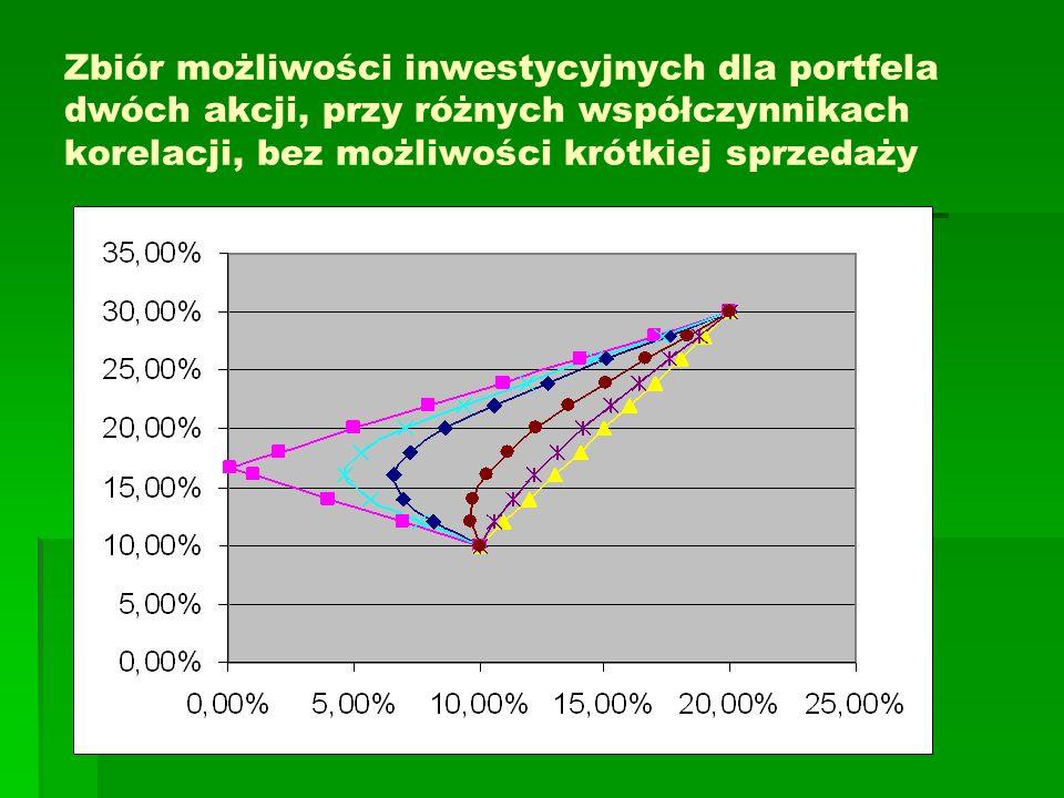 Zbiór możliwości inwestycyjnych dla portfela dwóch akcji, przy różnych współczynnikach korelacji, bez możliwości krótkiej sprzedaży