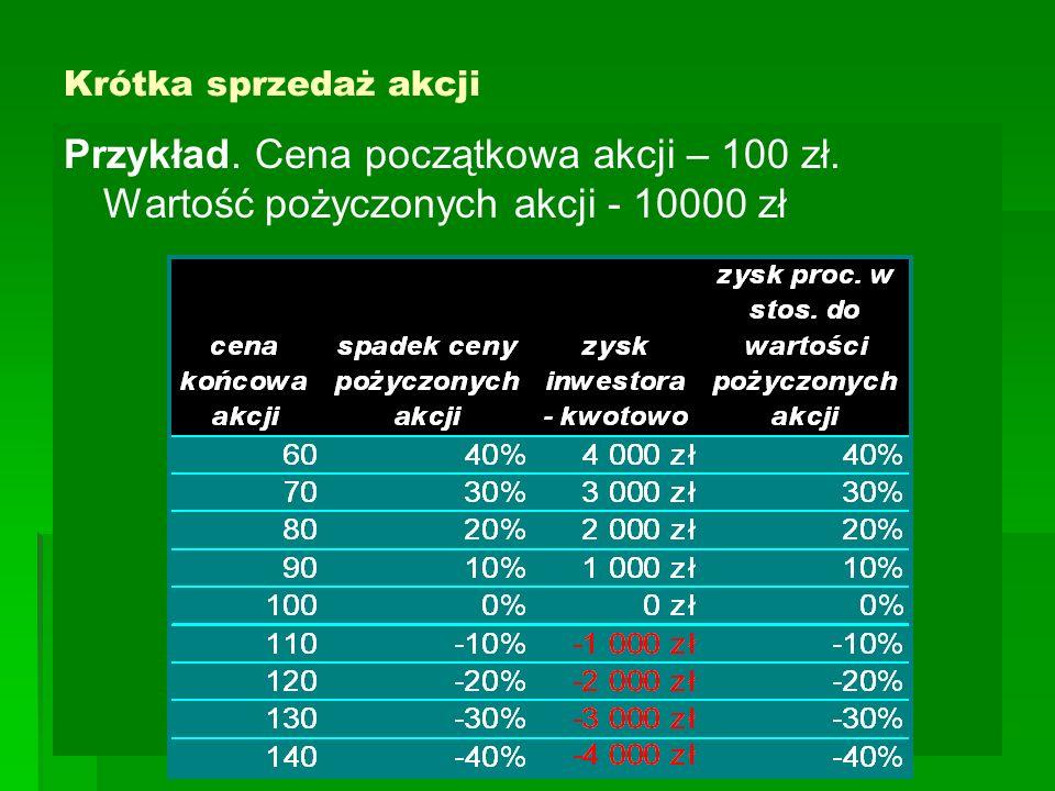 Krótka sprzedaż akcji Przykład. Cena początkowa akcji – 100 zł. Wartość pożyczonych akcji - 10000 zł