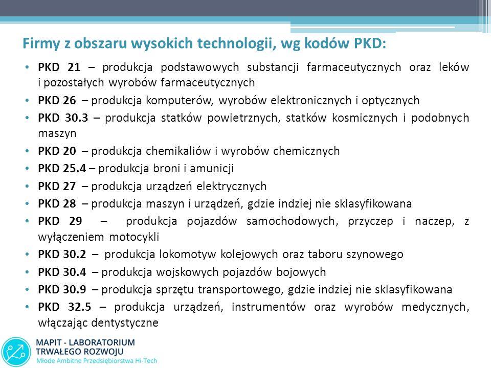 Firmy z obszaru wysokich technologii, wg kodów PKD: PKD 21 – produkcja podstawowych substancji farmaceutycznych oraz leków i pozostałych wyrobów farmaceutycznych PKD 26 – produkcja komputerów, wyrobów elektronicznych i optycznych PKD 30.3 – produkcja statków powietrznych, statków kosmicznych i podobnych maszyn PKD 20 – produkcja chemikaliów i wyrobów chemicznych PKD 25.4 – produkcja broni i amunicji PKD 27 – produkcja urządzeń elektrycznych PKD 28 – produkcja maszyn i urządzeń, gdzie indziej nie sklasyfikowana PKD 29 – produkcja pojazdów samochodowych, przyczep i naczep, z wyłączeniem motocykli PKD 30.2 – produkcja lokomotyw kolejowych oraz taboru szynowego PKD 30.4 – produkcja wojskowych pojazdów bojowych PKD 30.9 – produkcja sprzętu transportowego, gdzie indziej nie sklasyfikowana PKD 32.5 – produkcja urządzeń, instrumentów oraz wyrobów medycznych, włączając dentystyczne