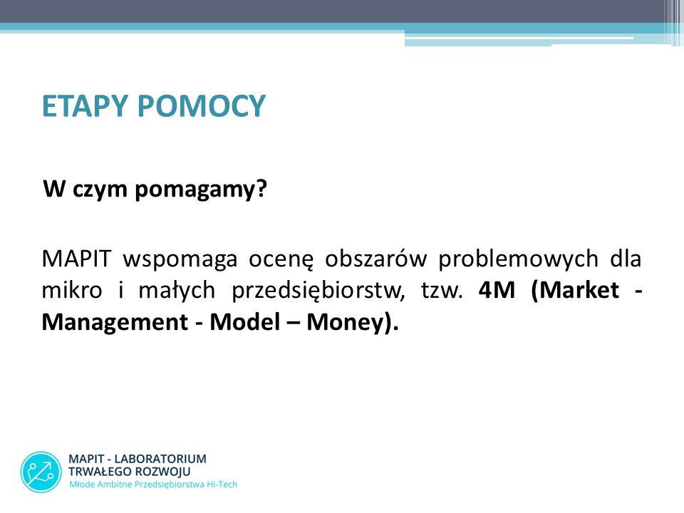 ETAPY POMOCY W czym pomagamy? MAPIT wspomaga ocenę obszarów problemowych dla mikro i małych przedsiębiorstw, tzw. 4M (Market - Management - Model – Mo