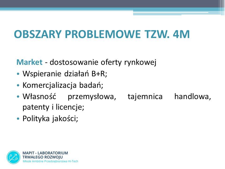 OBSZARY PROBLEMOWE TZW. 4M Market - dostosowanie oferty rynkowej Wspieranie działań B+R; Komercjalizacja badań; Własność przemysłowa, tajemnica handlo