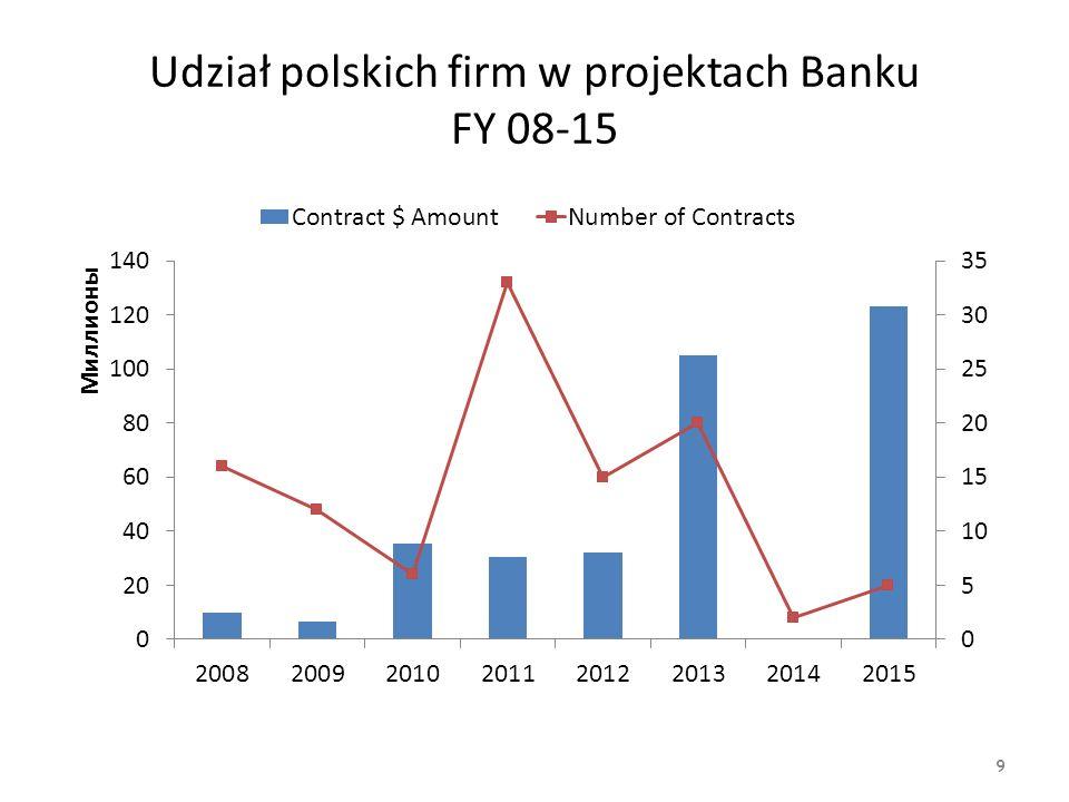 Udział polskich firm w projektach Banku FY 08-15 9