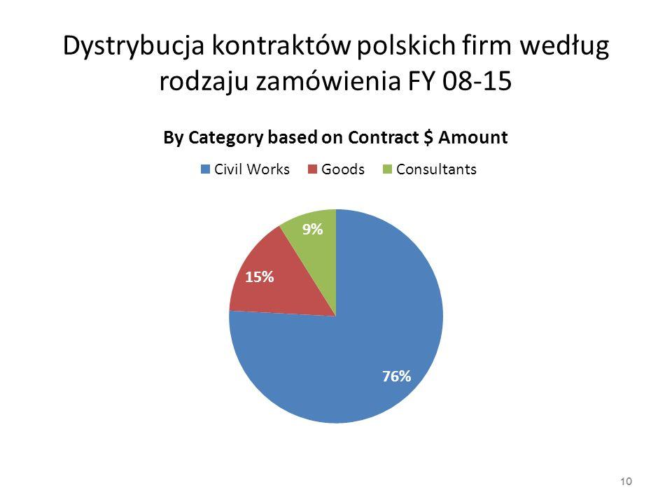 Dystrybucja kontraktów polskich firm według rodzaju zamówienia FY 08-15 10