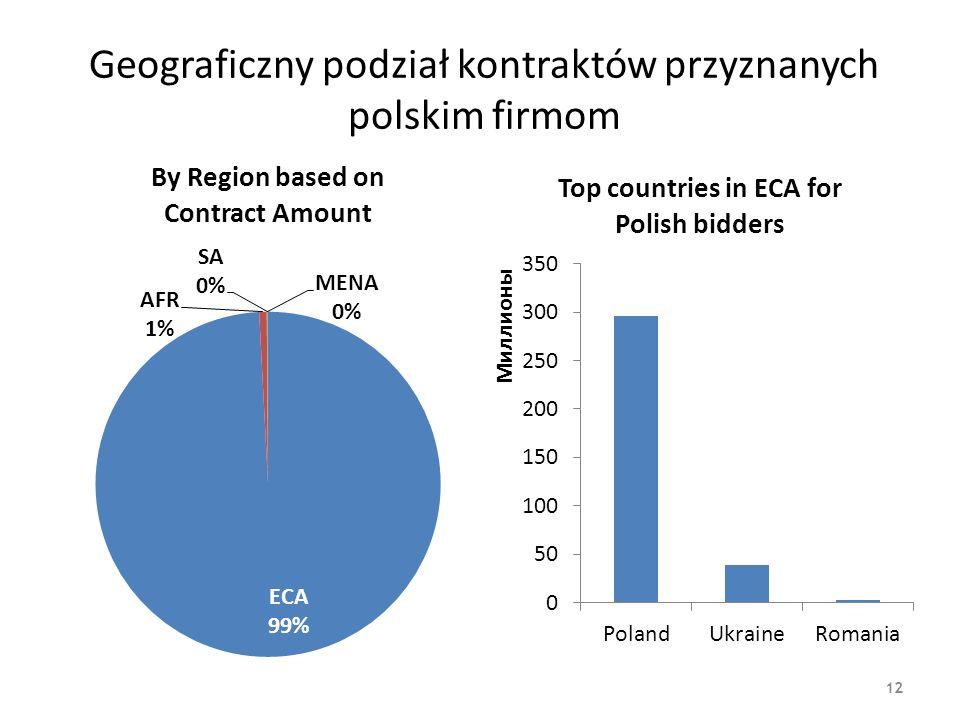 Geograficzny podział kontraktów przyznanych polskim firmom 12