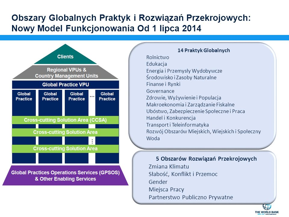 Jak Śledzić Możliwości Strategia Partnerstwa dla Kraju Strategia Wsparcia dla Sektora Miesięczne Podsumowanie Działalności Dokument Informacja o Projekcie Dokument Ocena Projektu Udzielenia Umów UN Development Business (UNDB) REOI dla konsultantów zatrudnianych przez Bank Światowy REOI Strategia Partnerstwa dla Kraju Strategia Wsparcia dla Sektora Miesięczne Podsumowanie Działalności Dokument Informacja o Projekcie Dokument Ocena Projektu Udzielenia Umów UN Development Business (UNDB) REOI dla konsultantów zatrudnianych przez Bank Światowy REOI Strona sieciowa Banku Światowego www.worldbank.org www.worldbank.org