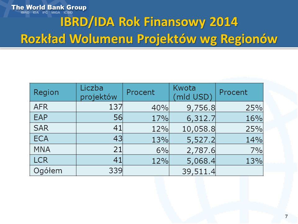 IBRD/IDA Rok Finansowy 2014 Rozkład Wolumenu Projektów wg Regionów 7 Region Liczba projektów Procent Kwota (mld USD) Procent AFR137 40%9,756.825% EAP5