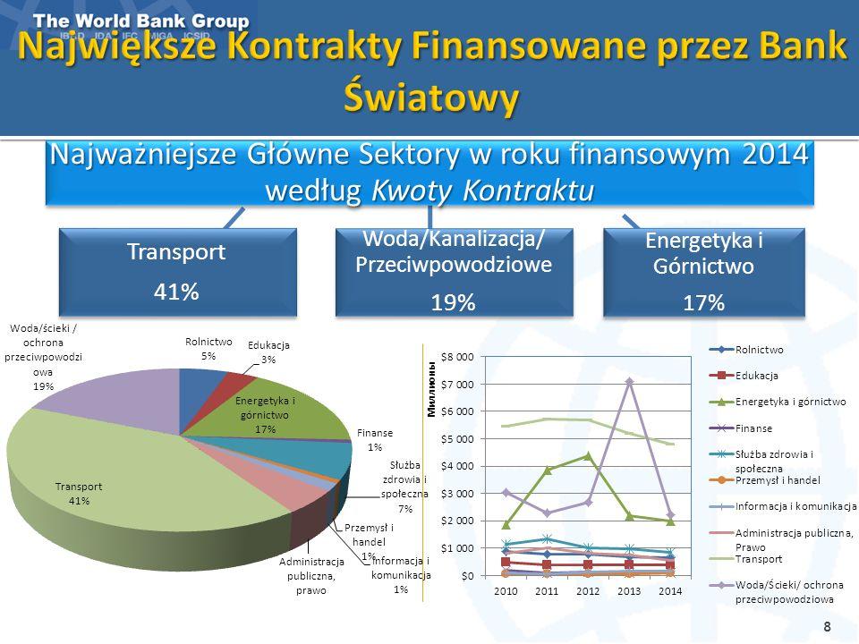 Najważniejsze Główne Sektory w roku finansowym 2014 według Kwoty Kontraktu Transport 41% Woda/Kanalizacja/ Przeciwpowodziowe 19% Energetyka i Górnictw