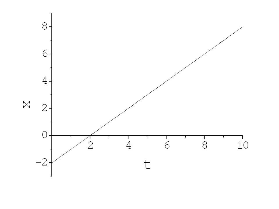 Interpretacja graficzna: prędkość to nachylenie prostej x(t); różne nachylenia wykresów x(t) odpowiadają różnym prędkościom.