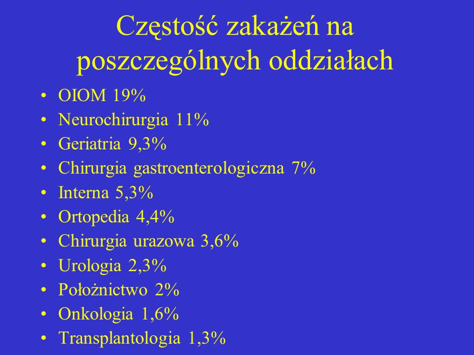 Częstość zakażeń na poszczególnych oddziałach OIOM 19% Neurochirurgia 11% Geriatria 9,3% Chirurgia gastroenterologiczna 7% Interna 5,3% Ortopedia 4,4%