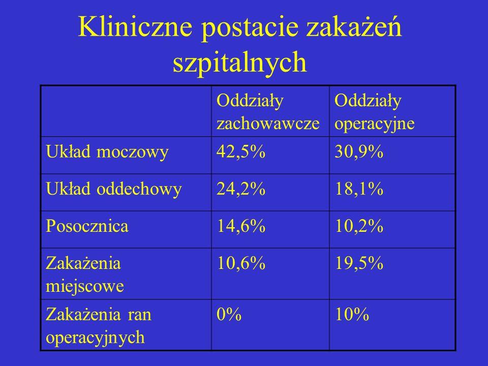 Kliniczne postacie zakażeń szpitalnych Oddziały zachowawcze Oddziały operacyjne Układ moczowy42,5%30,9% Układ oddechowy24,2%18,1% Posocznica14,6%10,2%