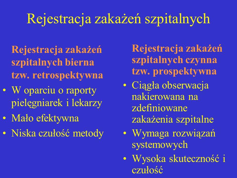 Rejestracja zakażeń szpitalnych Rejestracja zakażeń szpitalnych bierna tzw. retrospektywna W oparciu o raporty pielęgniarek i lekarzy Mało efektywna N