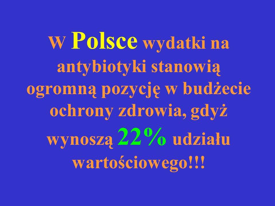W Polsce wydatki na antybiotyki stanowią ogromną pozycję w budżecie ochrony zdrowia, gdyż wynoszą 22% udziału wartościowego!!!
