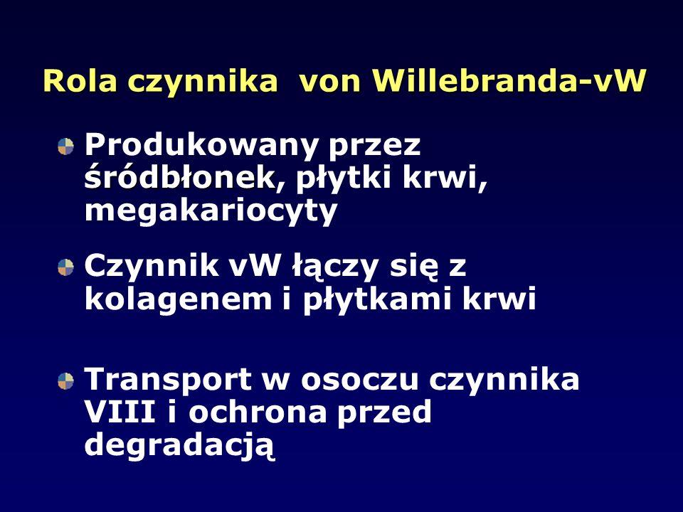 Rola czynnika von Willebranda-vW śródbłonek Produkowany przez śródbłonek, płytki krwi, megakariocyty Czynnik vW łączy się z kolagenem i płytkami krwi