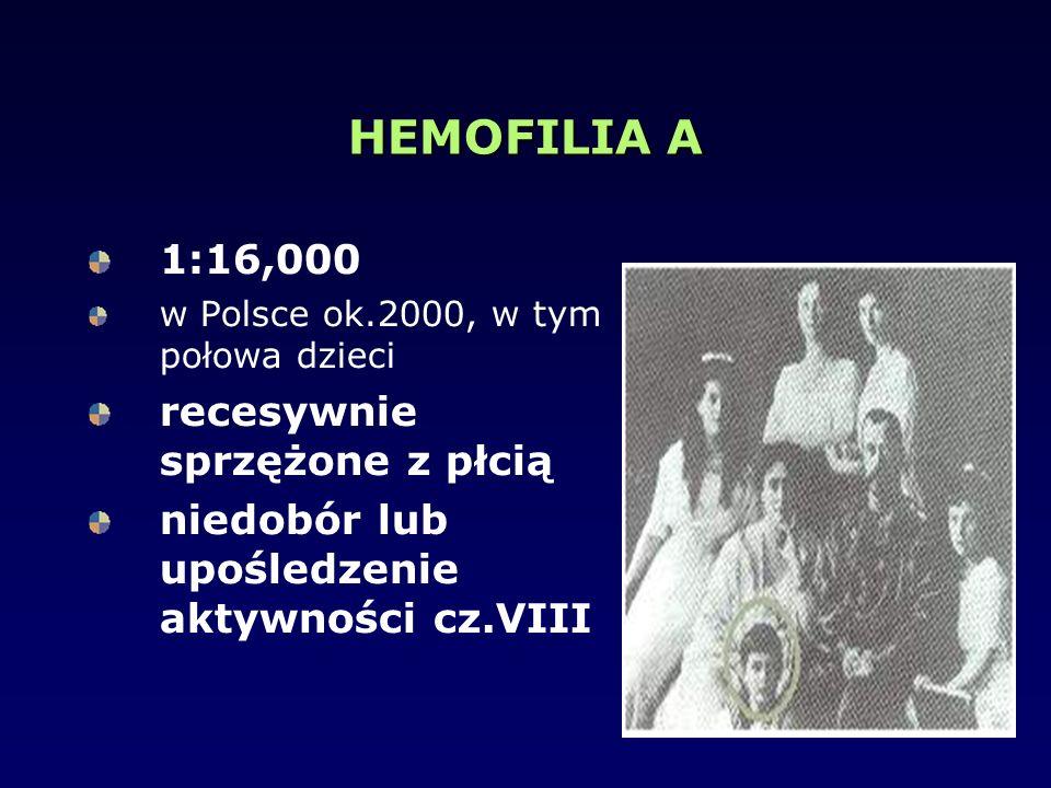 HEMOFILIA A 1:16,000 w Polsce ok.2000, w tym połowa dzieci recesywnie sprzężone z płcią niedobór lub upośledzenie aktywności cz.VIII