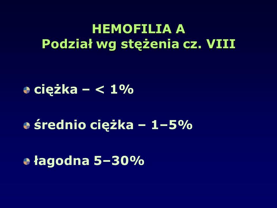 HEMOFILIA A Podział wg stężenia cz. VIII ciężka – < 1% średnio ciężka – 1–5% łagodna 5–30%