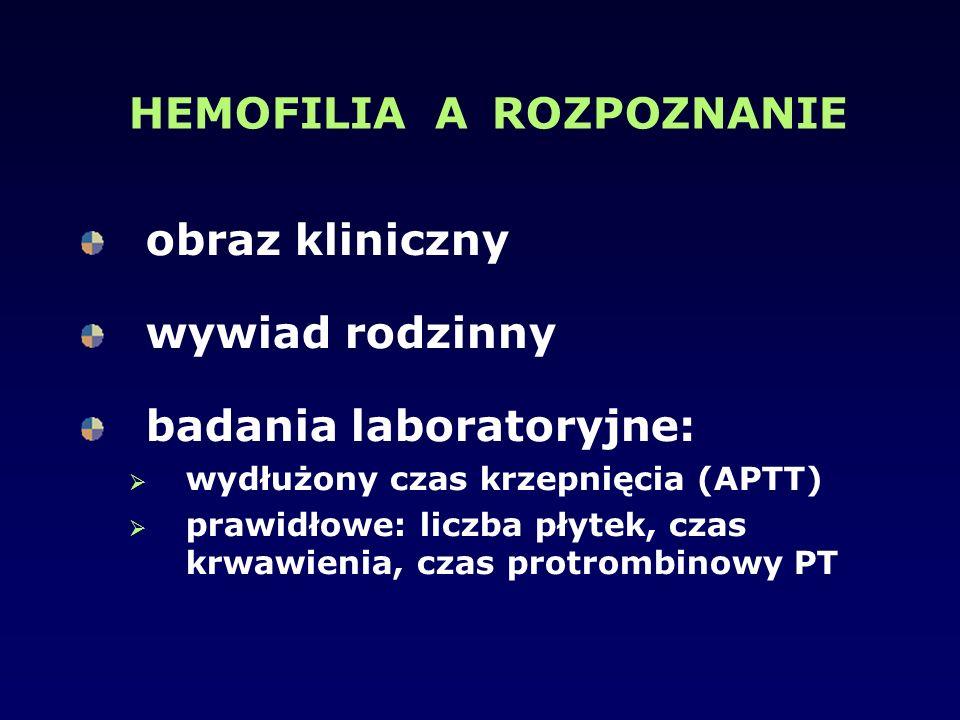 HEMOFILIA A ROZPOZNANIE obraz kliniczny wywiad rodzinny badania laboratoryjne:  wydłużony czas krzepnięcia (APTT)  prawidłowe: liczba płytek, czas k