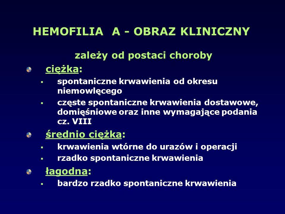 HEMOFILIA A - OBRAZ KLINICZNY zależy od postaci choroby ciężka:  spontaniczne krwawienia od okresu niemowlęcego  częste spontaniczne krwawienia dost