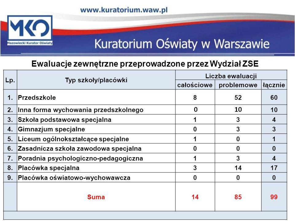 Ewaluacje zewnętrzne przeprowadzone przez Wydział ZSE Lp.Typ szkoły/placówki Liczba ewaluacji całościoweproblemowełącznie 1.Przedszkole85260 2.Inna fo