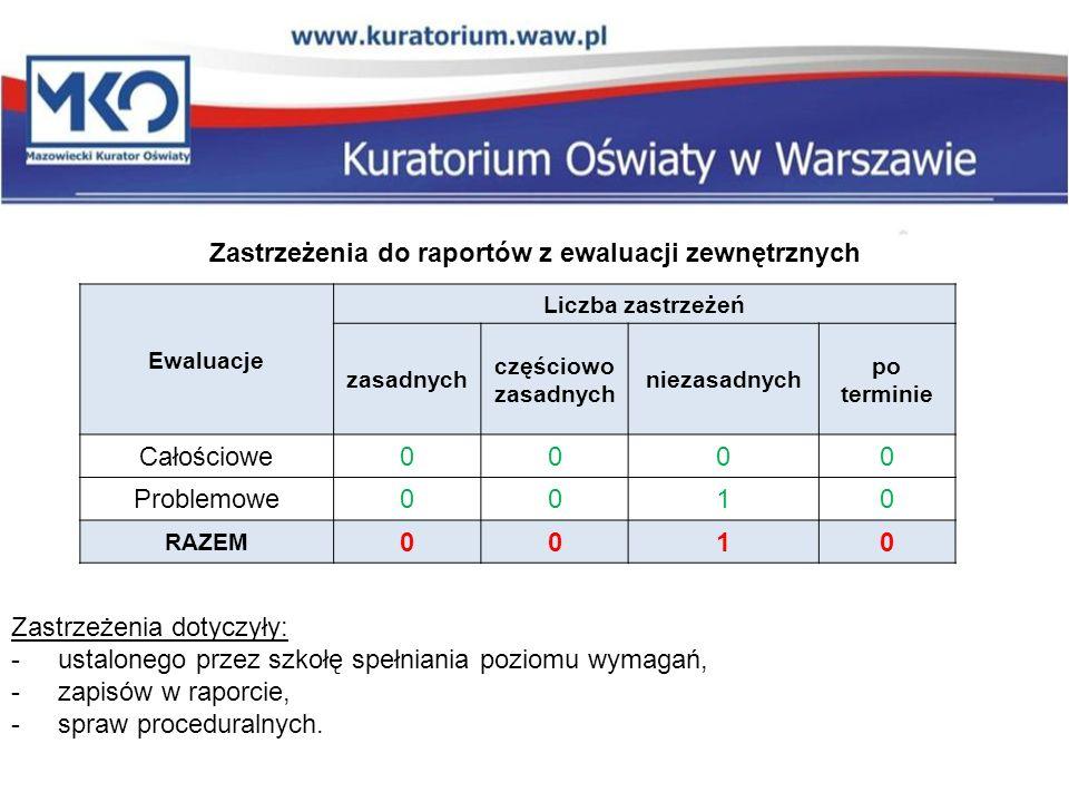 Ewaluacje Liczba zastrzeżeń zasadnych częściowo zasadnych niezasadnych po terminie Całościowe0000 Problemowe0010 RAZEM 0010 Zastrzeżenia do raportów z
