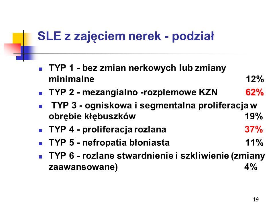 19 SLE z zajęciem nerek - podział TYP 1 - bez zmian nerkowych lub zmiany minimalne 12% 62% TYP 2 - mezangialno -rozplemowe KZN 62% TYP 3 - ogniskowa i