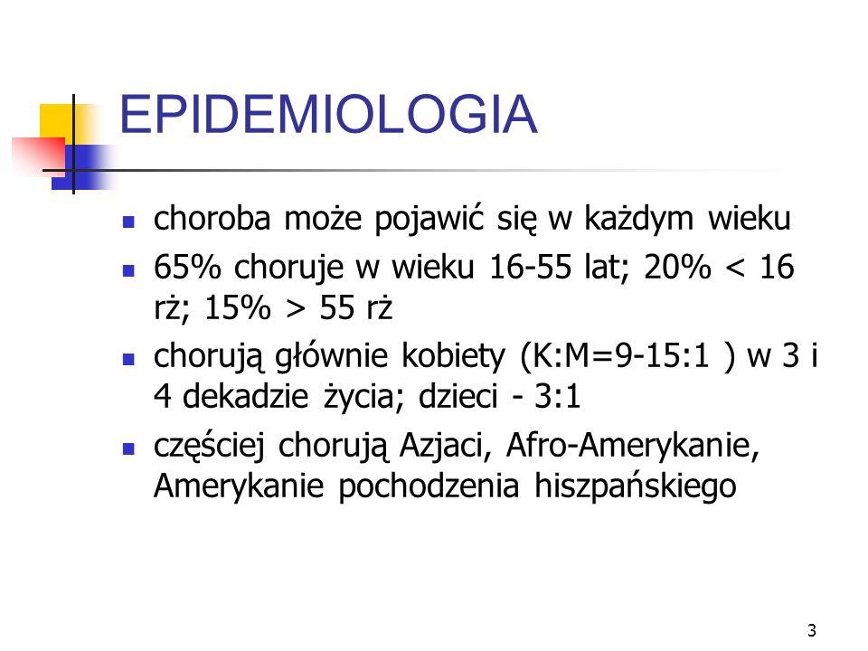 3 EPIDEMIOLOGIA choroba może pojawić się w każdym wieku 65% choruje w wieku 16-55 lat; 20% 55 rż chorują głównie kobiety (K:M=9-15:1 ) w 3 i 4 dekadzi
