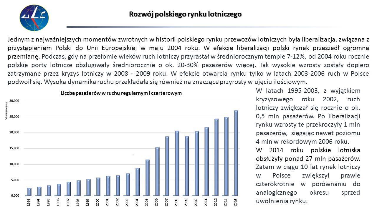 Liczba obsłużonych pasażerów w Porcie Lotniczym Zielona Góra -Babimost w latach 2003-2014 Zmiany na rynku w 2014 roku pogłębiły różnice między portami lotniczymi w Polsce, zarówno na osi port Chopina – porty regionalne, jak i porty regionalne obsługujące poniżej i powyżej 1 miliona pasażerów rocznie.