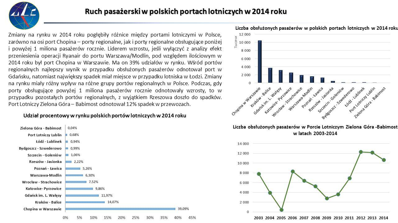 Przewoźnicy na polskim rynku lotniczym w 2014 roku Poniższe wykresy pokazują udziały najważniejszych przewoźników na polskim rynku lotniczym.
