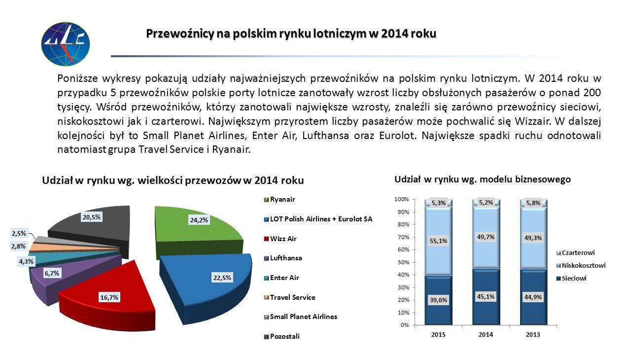 Przewoźnicy na polskim rynku lotniczym w 2014 roku Poniższe wykresy pokazują udziały najważniejszych przewoźników na polskim rynku lotniczym. W 2014 r