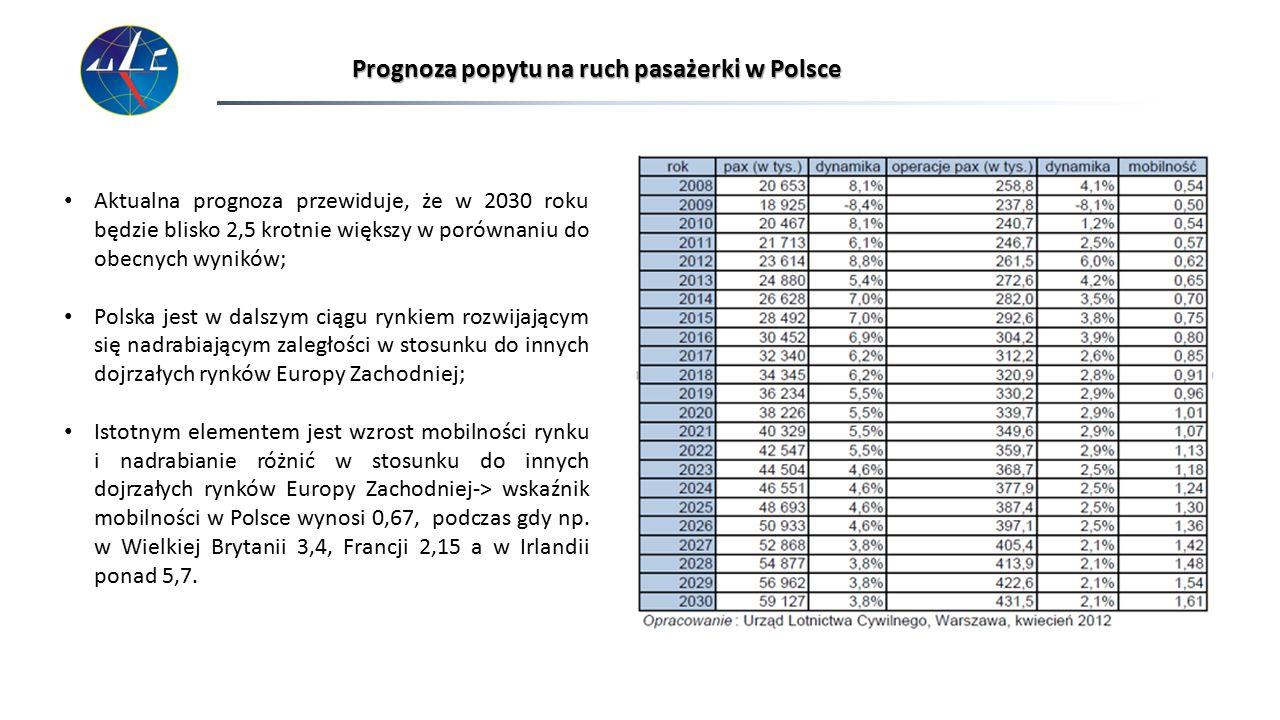 Prognoza popytu na ruch pasażerki w Polsce Aktualna prognoza przewiduje, że w 2030 roku będzie blisko 2,5 krotnie większy w porównaniu do obecnych wyn