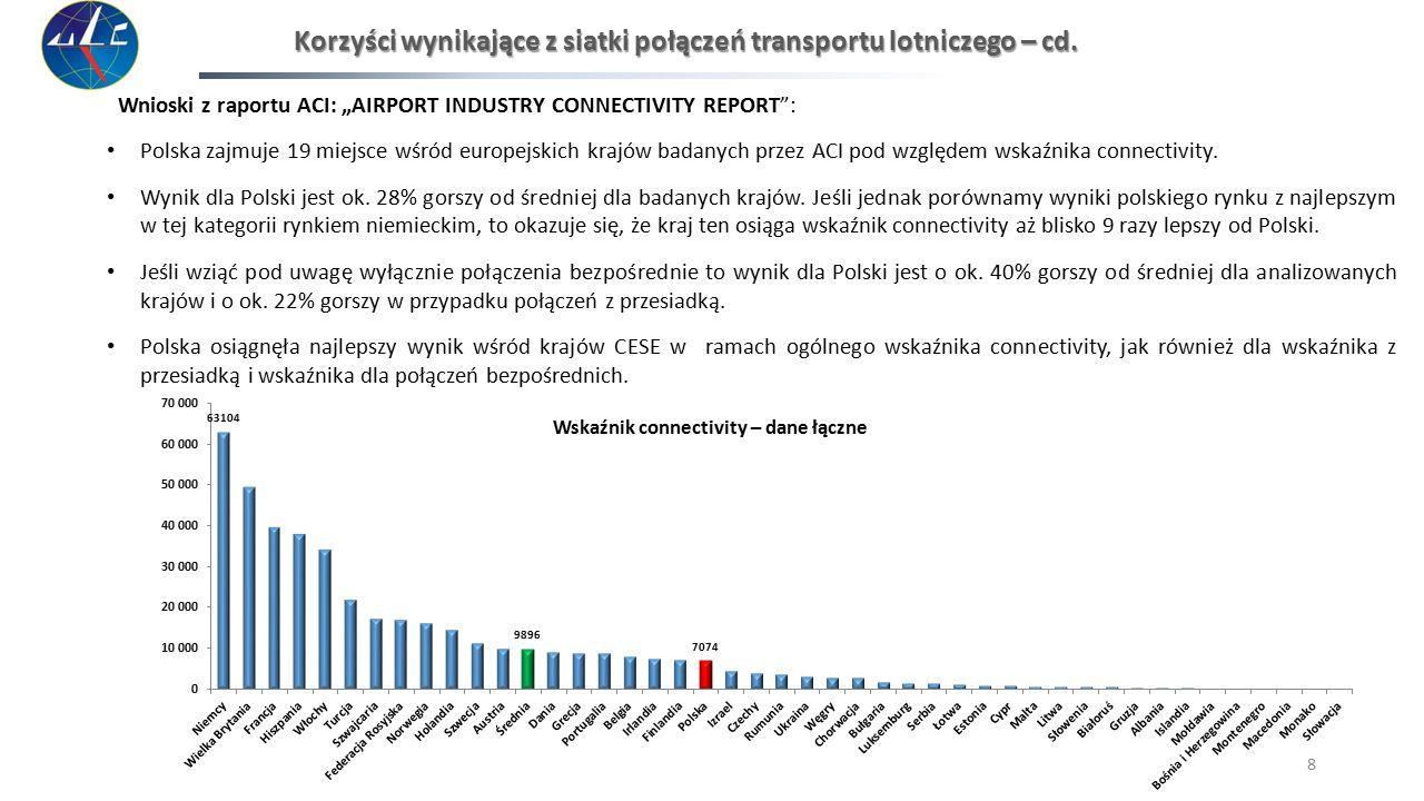 """Wnioski z raportu ACI: """"AIRPORT INDUSTRY CONNECTIVITY REPORT"""": Polska zajmuje 19 miejsce wśród europejskich krajów badanych przez ACI pod względem wsk"""