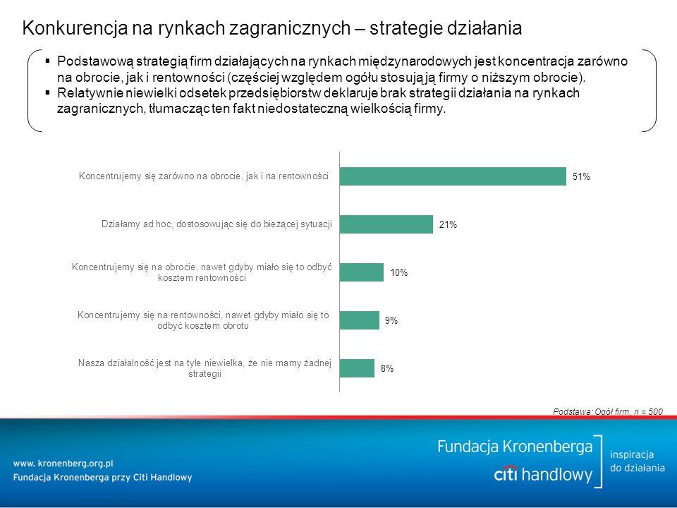 Konkurencja na rynkach zagranicznych – strategie działania  Podstawową strategią firm działających na rynkach międzynarodowych jest koncentracja zarówno na obrocie, jak i rentowności (częściej względem ogółu stosują ją firmy o niższym obrocie).
