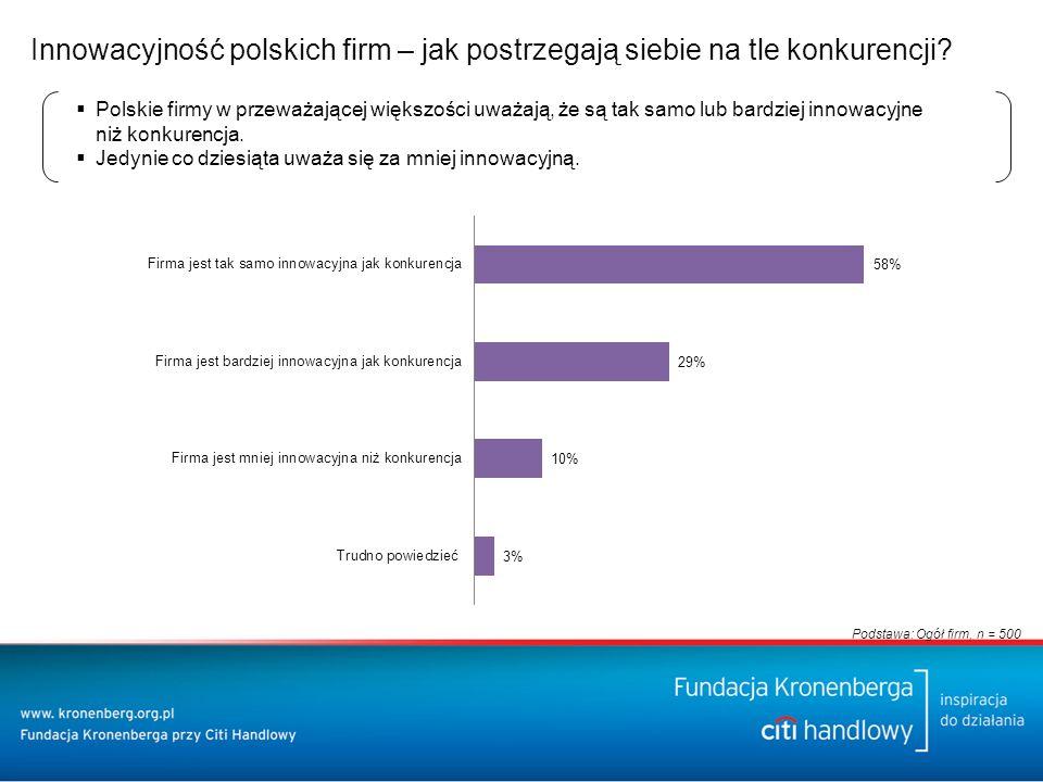 Innowacyjność polskich firm – jak postrzegają siebie na tle konkurencji.