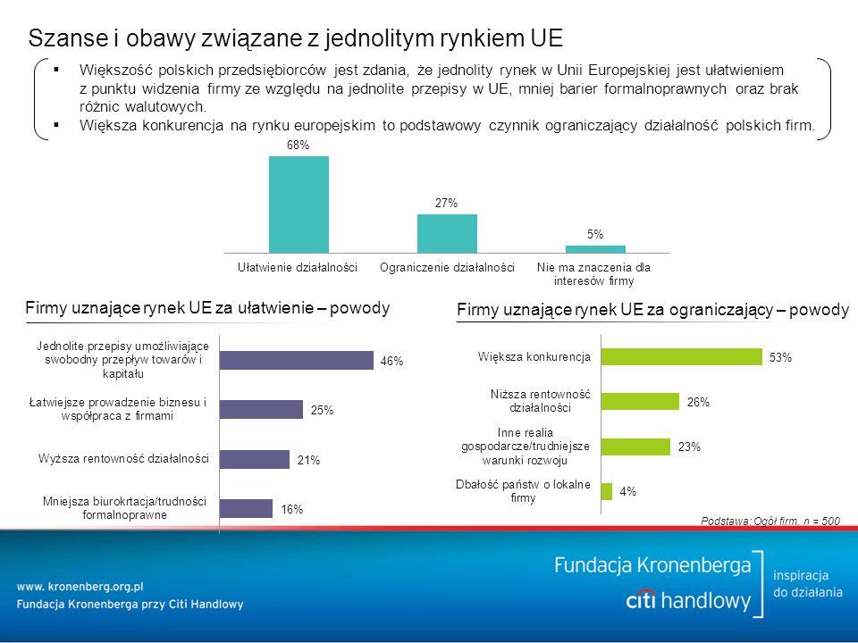Szanse i obawy związane z jednolitym rynkiem UE Firmy uznające rynek UE za ograniczający – powody Firmy uznające rynek UE za ułatwienie – powody Podstawa: Ogół firm, n = 500  Większość polskich przedsiębiorców jest zdania, że jednolity rynek w Unii Europejskiej jest ułatwieniem z punktu widzenia firmy ze względu na jednolite przepisy w UE, mniej barier formalnoprawnych oraz brak różnic walutowych.