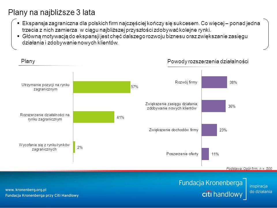 Plany na najbliższe 3 lata  Ekspansja zagraniczna dla polskich firm najczęściej kończy się sukcesem.